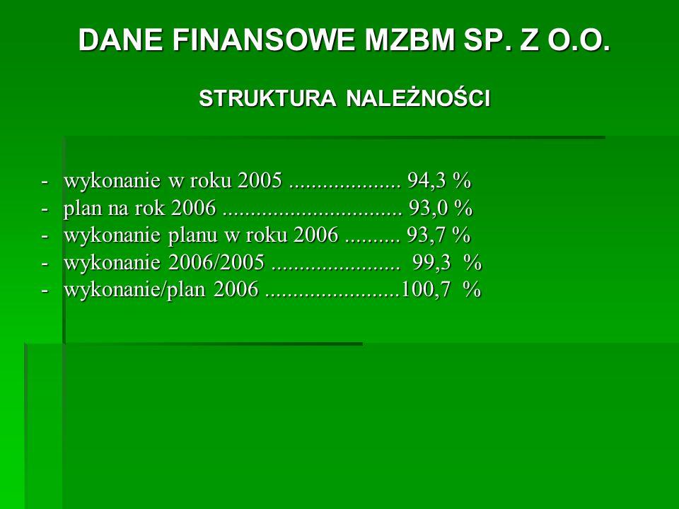 DANE FINANSOWE MZBM SP. Z O.O. STRUKTURA NALEŻNOŚCI