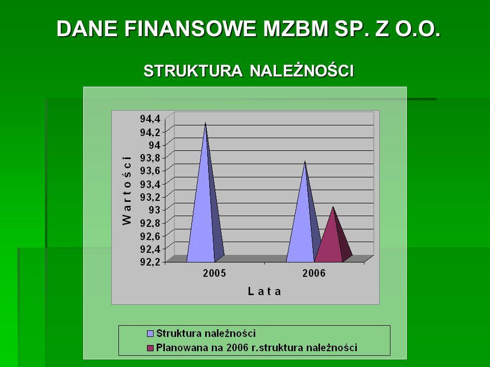 DANE FINANSOWE MZBM SP.Z O.O. STRUKTURA ZOBOWIĄZAŃ -wykonanie w roku 2005....................
