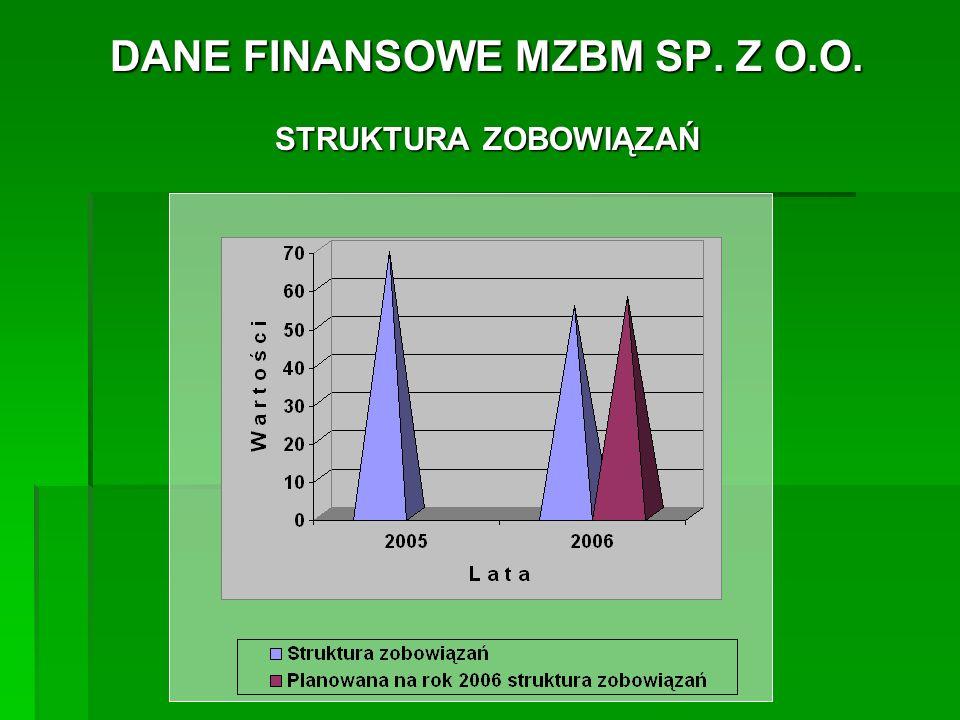 DANE FINANSOWE MZBM SP.Z O.O. WYSOKOŚĆ KAPITAŁU WŁASNEGO na dzień 31.12.