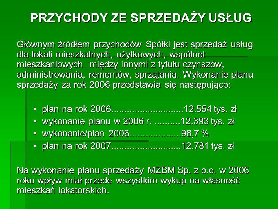 KOSZTY DZIAŁALNOŚCI OPERACYJNEJ Wykonanie planu kosztów za rok 2006 przedstawia się następująco: plan na rok 2006............................12.055 tys.