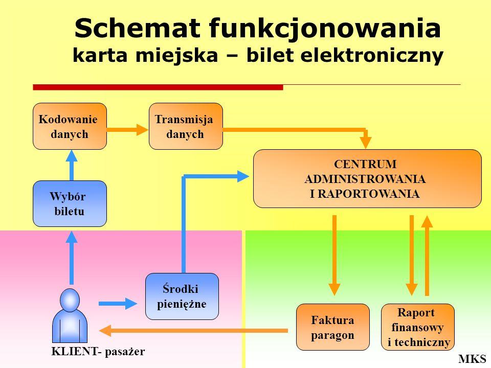 MKS KLIENT- pasażer Schemat funkcjonowania karta miejska – bilet elektroniczny Kodowanie danych Transmisja danych CENTRUM ADMINISTROWANIA I RAPORTOWAN