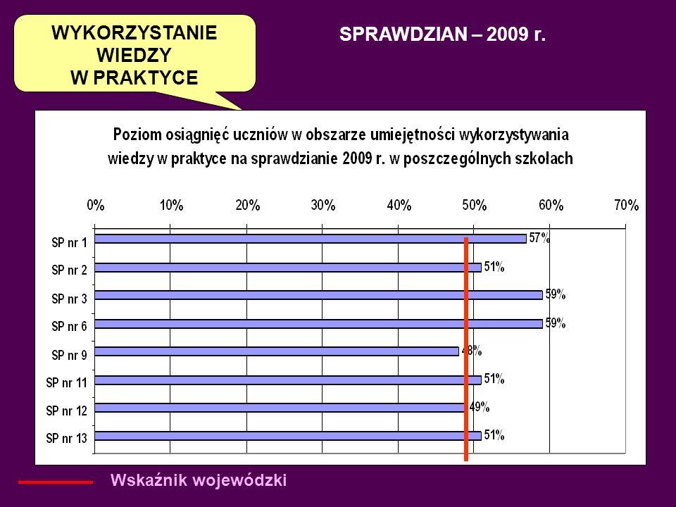 Procent punktów otrzymanych przez uczniów na sprawdzianie 2009 r.