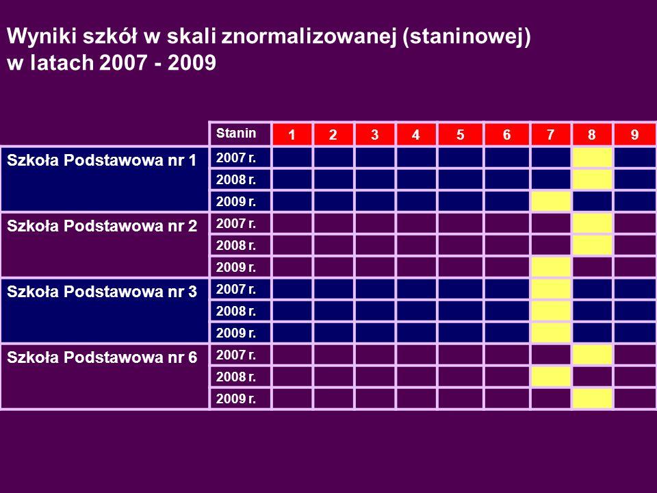 Stanin 123456789 Szkoła Podstawowa nr 9 2007 r.2008 r.