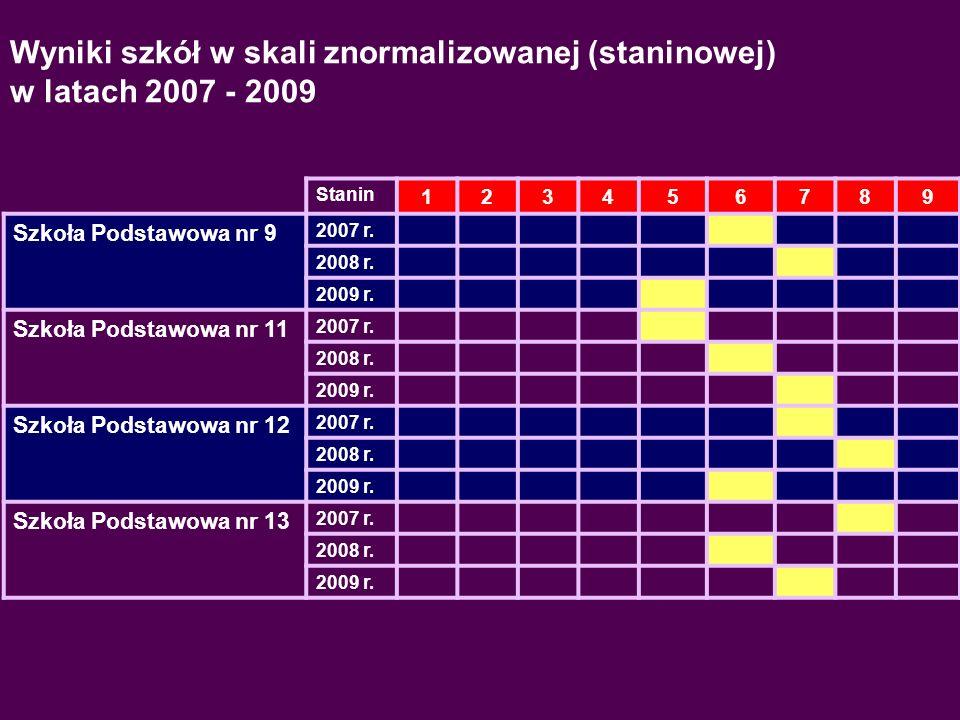 Wyniki egzaminu gimnazjalnego w 2009 r. uczniów szkół Gminy Miejskiej Mielec
