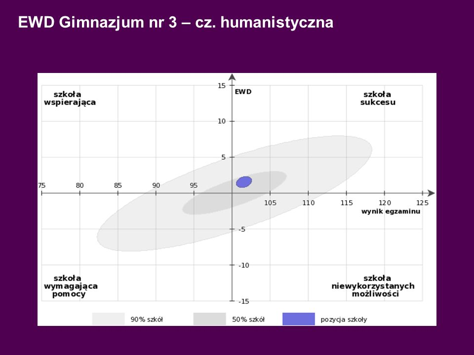 EWD Gimnazjum nr 3 – cz. matematyczno-przyrodnicza