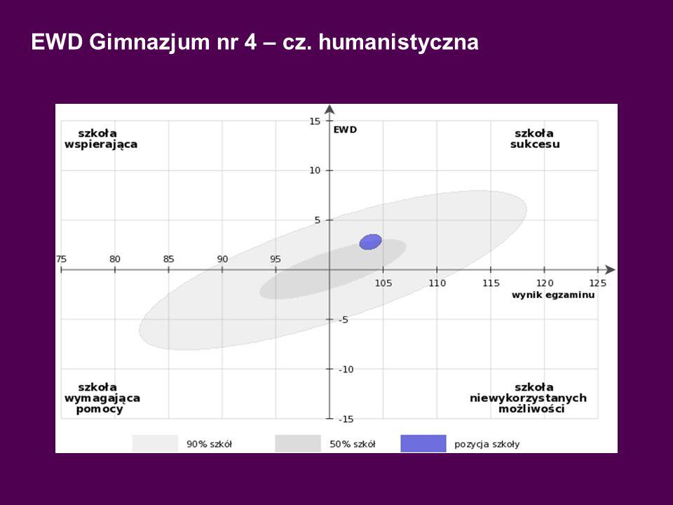 EWD Gimnazjum nr 4 – cz. Matematyczno-przyrodnicza
