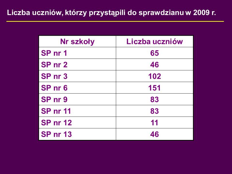 Liczba uczniów, którym dostosowano warunki sprawdzianu 8,3 % populacji uczniów, którzy przystąpili do sprawdzianu Nr szkoły Liczba uczniów z lekką niepełnosprawnością umysłową niesłyszącysłabowidzącyniewidomiZ dysleksją SP nr 1----10 SP nr 2----5 SP nr 31---5 SP nr 6----12 SP nr 9----6 SP nr 112---5 SP nr 12----2 SP nr 13----1 RAZEM:3---46