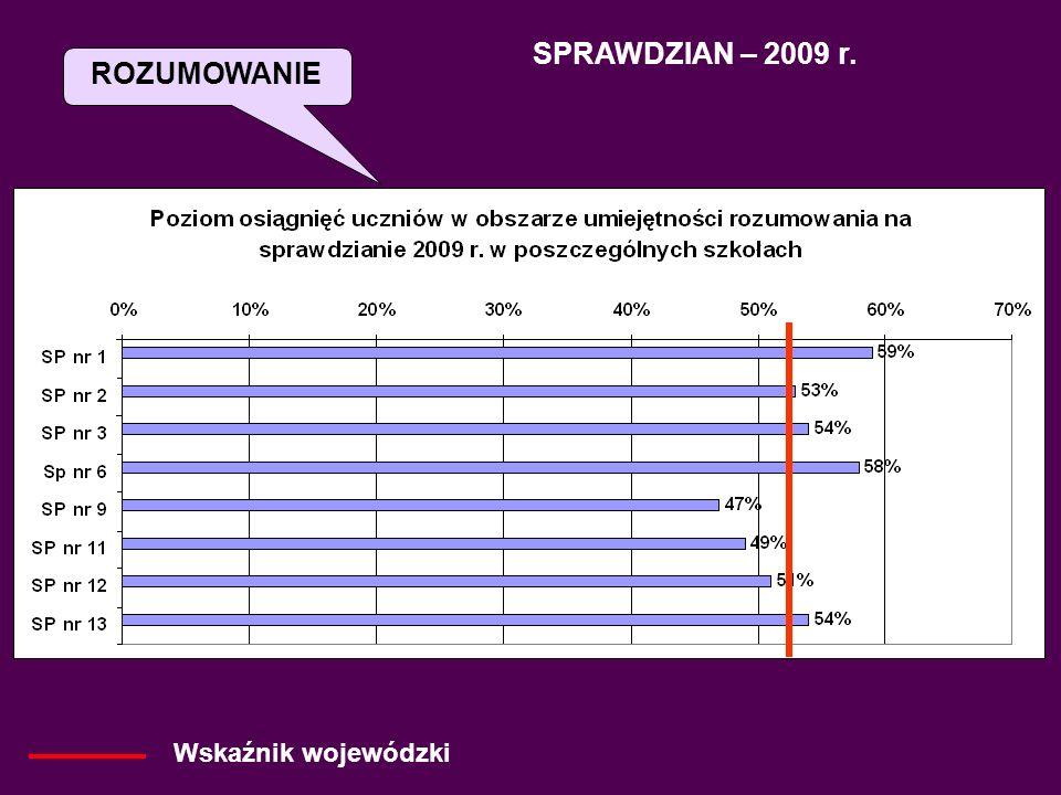 SPRAWDZIAN – 2009 r. Wskaźnik wojewódzki KORZYSTANIE Z INFORMACJI