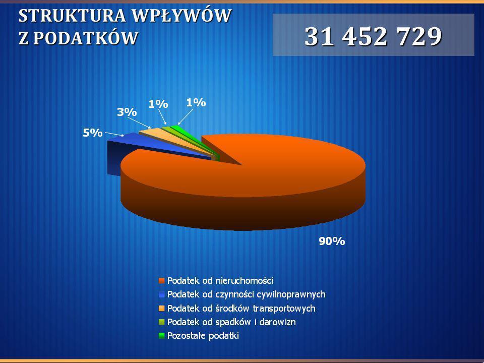 STRUKTURA WPŁYWÓW Z PODATKÓW 31 452 729