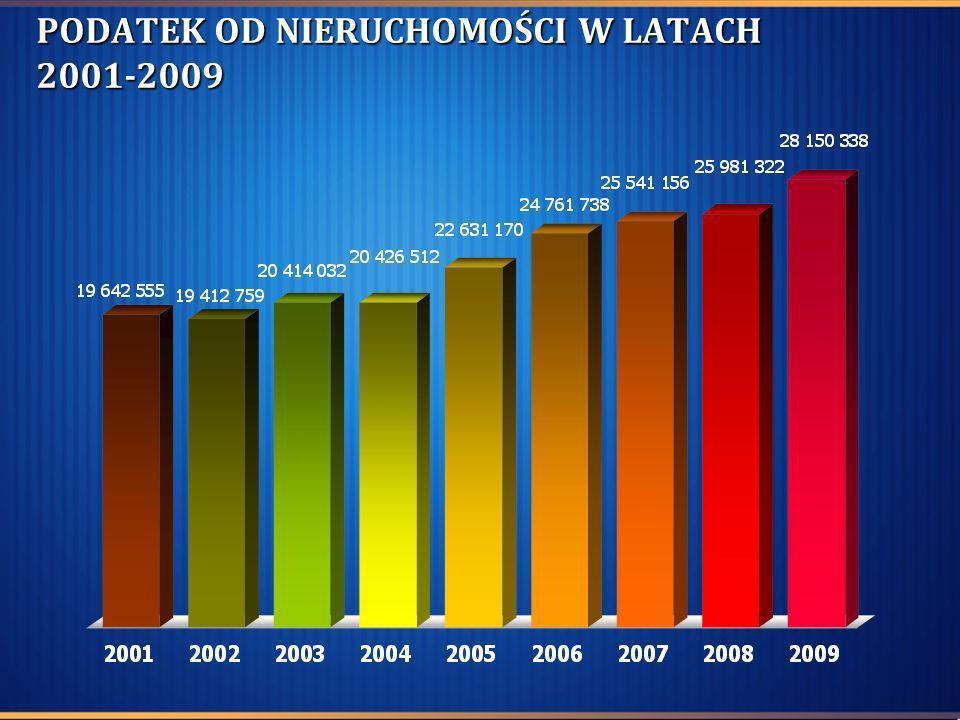 PODATEK OD NIERUCHOMOŚCI W LATACH 2001-2009