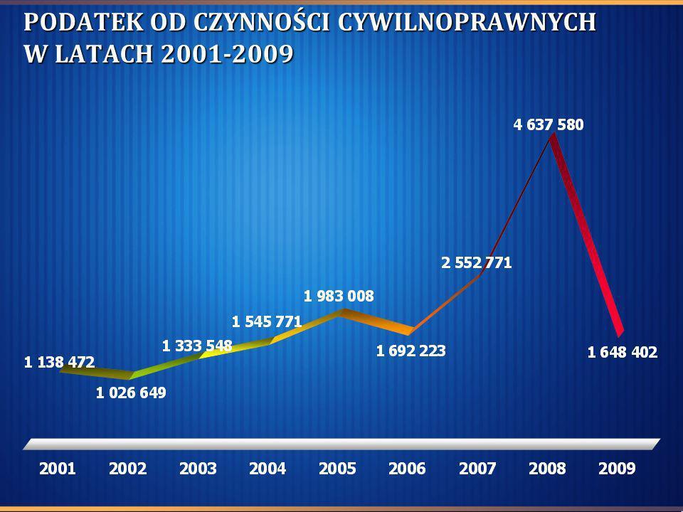 PODATEK OD CZYNNOŚCI CYWILNOPRAWNYCH W LATACH 2001-2009