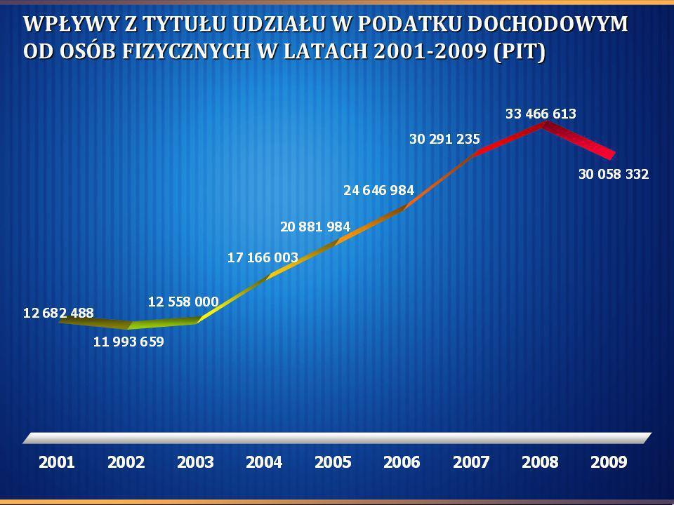 WPŁYWY Z TYTUŁU UDZIAŁU W PODATKU DOCHODOWYM OD OSÓB FIZYCZNYCH W LATACH 2001-2009 (PIT)
