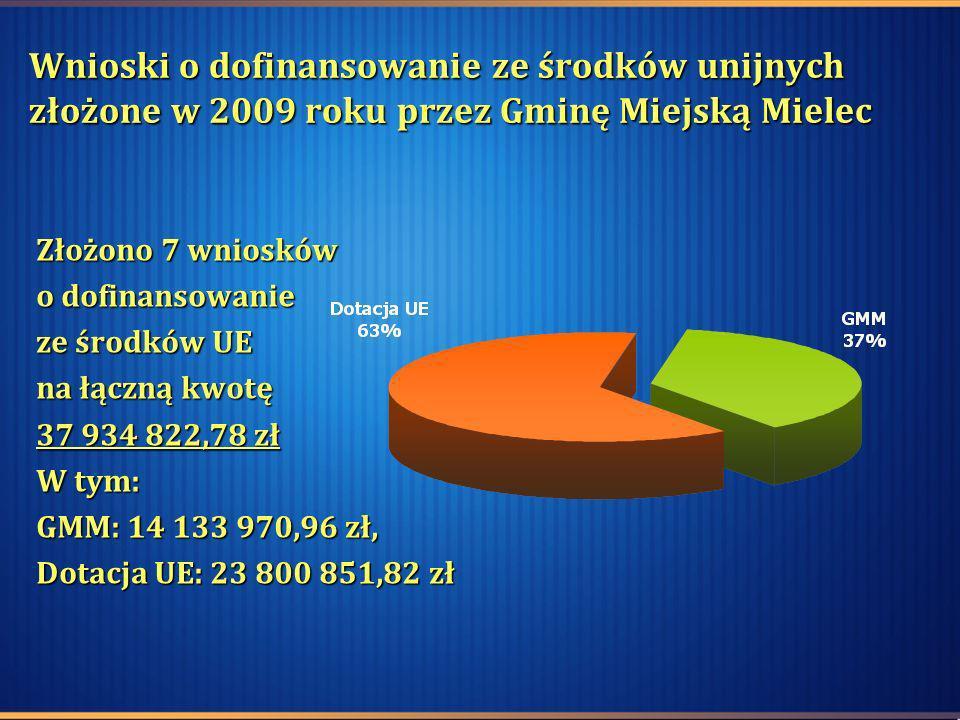 Wnioski o dofinansowanie ze środków unijnych złożone w 2009 roku przez Gminę Miejską Mielec Złożono 7 wniosków o dofinansowanie ze środków UE na łączn