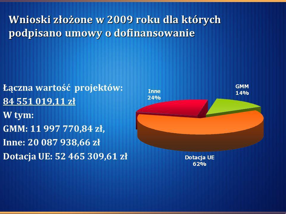 Wnioski złożone w 2009 roku dla których podpisano umowy o dofinansowanie Łączna wartość projektów: 84 551 019,11 zł W tym: GMM: 11 997 770,84 zł, Inne