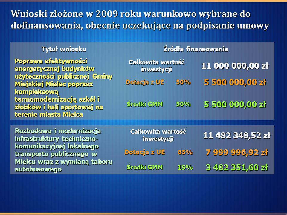 Wnioski złożone w 2009 roku warunkowo wybrane do dofinansowania, obecnie oczekujące na podpisanie umowy Tytuł wniosku Źródła finansowania Poprawa efek