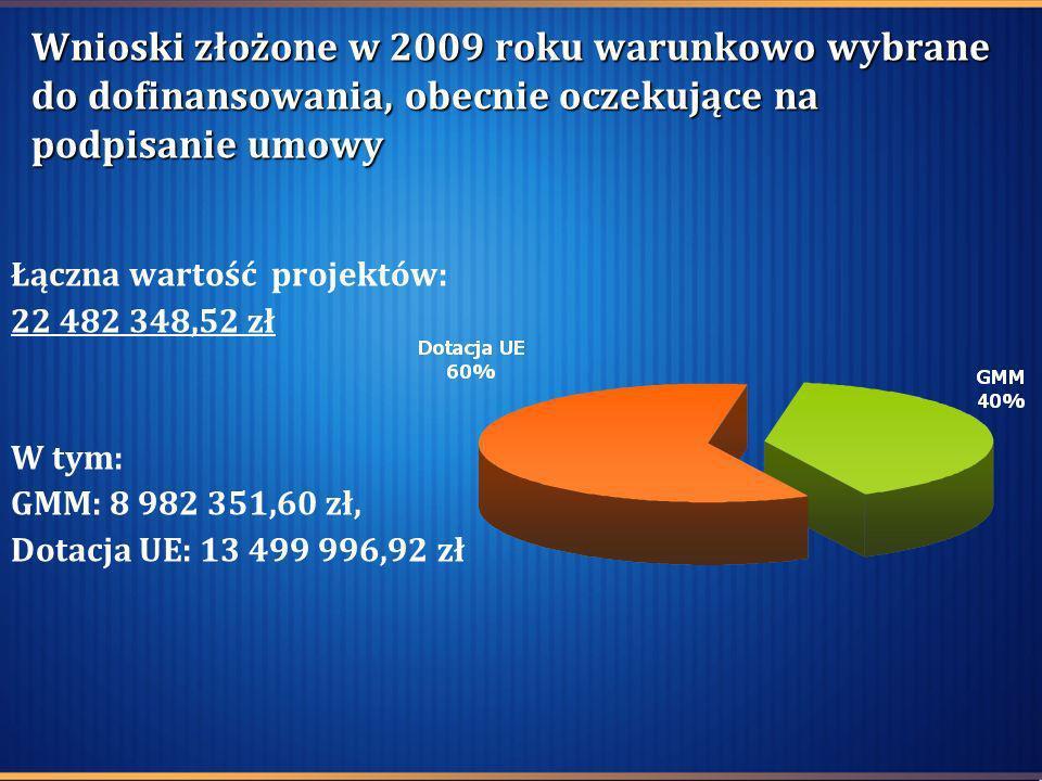 Wnioski złożone w 2009 roku warunkowo wybrane do dofinansowania, obecnie oczekujące na podpisanie umowy Łączna wartość projektów: 22 482 348,52 zł W t