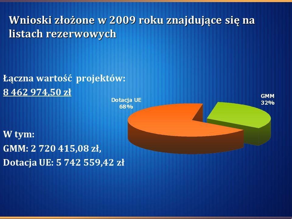 Wnioski złożone w 2009 roku znajdujące się na listach rezerwowych Łączna wartość projektów: 8 462 974,50 zł W tym: GMM: 2 720 415,08 zł, Dotacja UE: 5