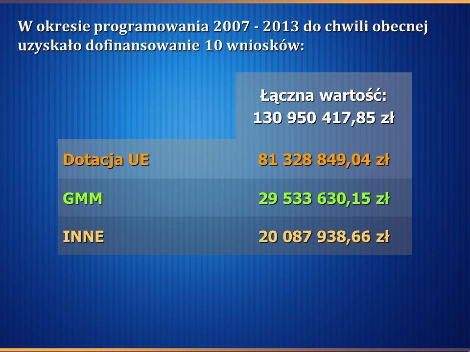 W okresie programowania 2007 - 2013 do chwili obecnej uzyskało dofinansowanie 10 wniosków: Łączna wartość: 130 950 417,85 zł Dotacja UE 81 328 849,04