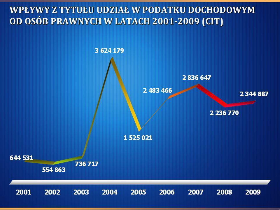 WPŁYWY Z TYTUŁU UDZIAŁ W PODATKU DOCHODOWYM OD OSÓB PRAWNYCH W LATACH 2001-2009 (CIT)