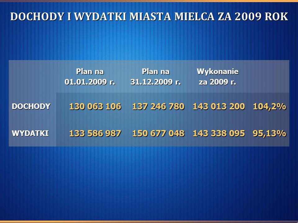 DOCHODY I WYDATKI MIASTA MIELCA ZA 2009 ROK Plan na 01.01.2009 r. Plan na 31.12.2009 r. Wykonanie za 2009 r. DOCHODY 130 063 106 130 063 106 137 246 7