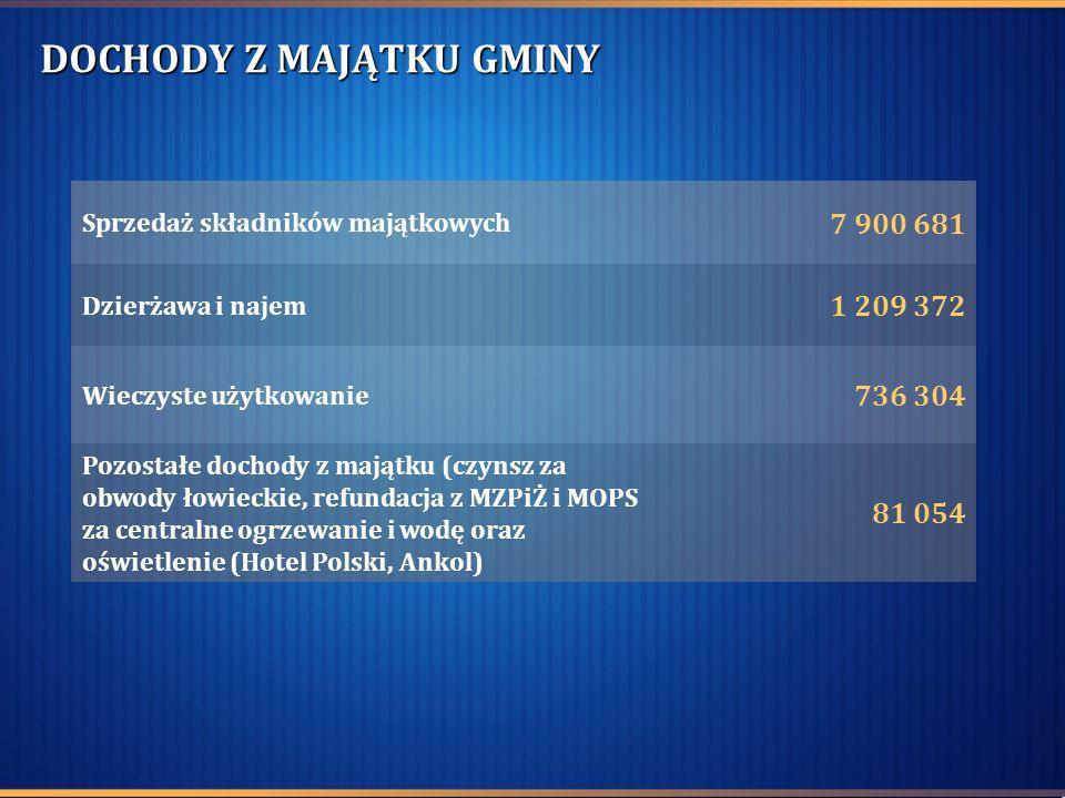 DOCHODY Z MAJĄTKU GMINY Sprzedaż składników majątkowych 7 900 681 Dzierżawa i najem 1 209 372 Wieczyste użytkowanie 736 304 Pozostałe dochody z majątk