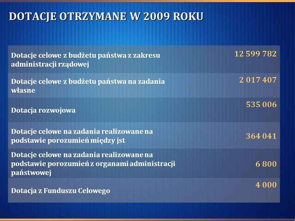DOTACJE OTRZYMANE W 2009 ROKU Dotacje celowe z budżetu państwa z zakresu administracji rządowej 12 599 782 Dotacje celowe z budżetu państwa na zadania