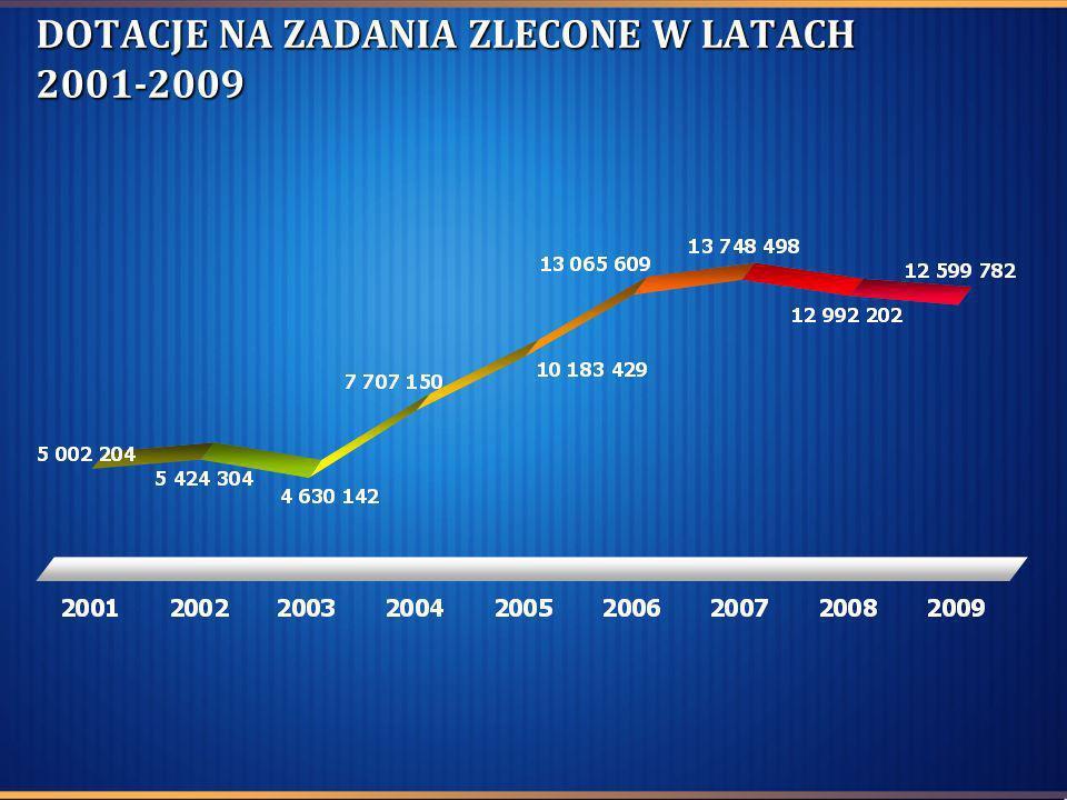 DOTACJE NA ZADANIA ZLECONE W LATACH 2001-2009