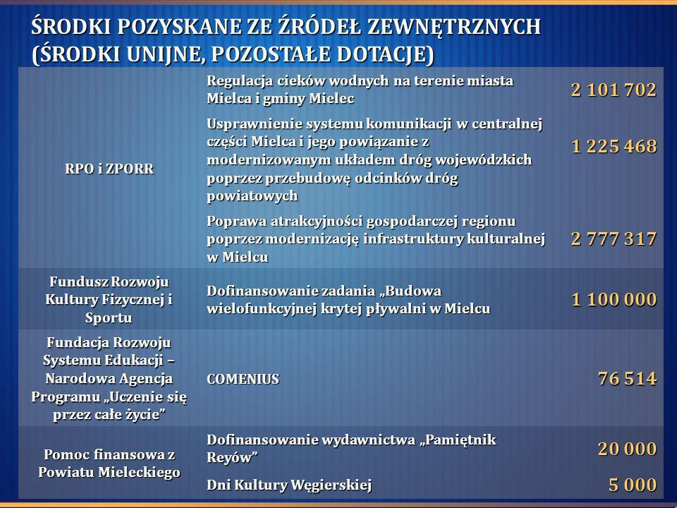 RPO i ZPORR Regulacja cieków wodnych na terenie miasta Mielca i gminy Mielec 2 101 702 Usprawnienie systemu komunikacji w centralnej części Mielca i j