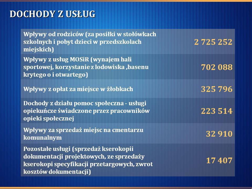 DOCHODY Z USŁUG Wpływy od rodziców (za posiłki w stołówkach szkolnych i pobyt dzieci w przedszkolach miejskich) 2 725 252 Wpływy z usług MOSiR (wynaje
