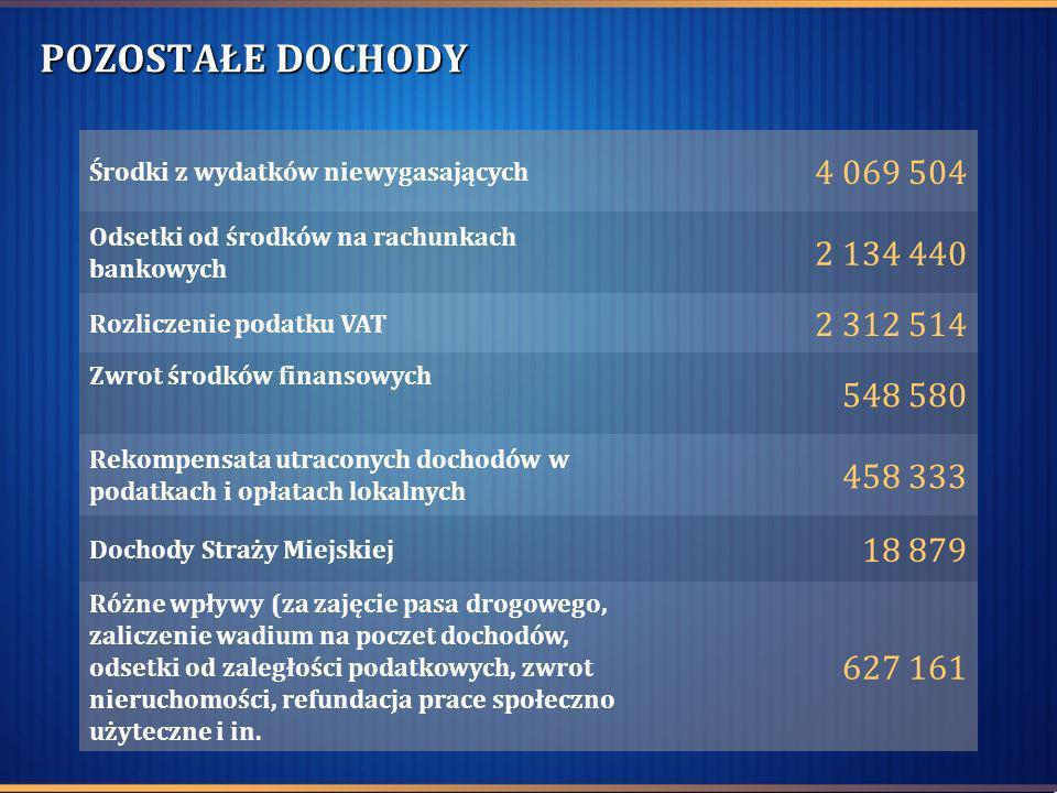 POZOSTAŁE DOCHODY Środki z wydatków niewygasających 4 069 504 Odsetki od środków na rachunkach bankowych 2 134 440 Rozliczenie podatku VAT 2 312 514 Z