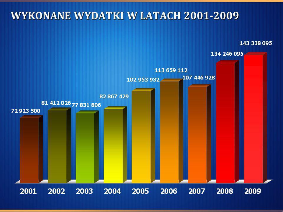 WYKONANE WYDATKI W LATACH 2001-2009
