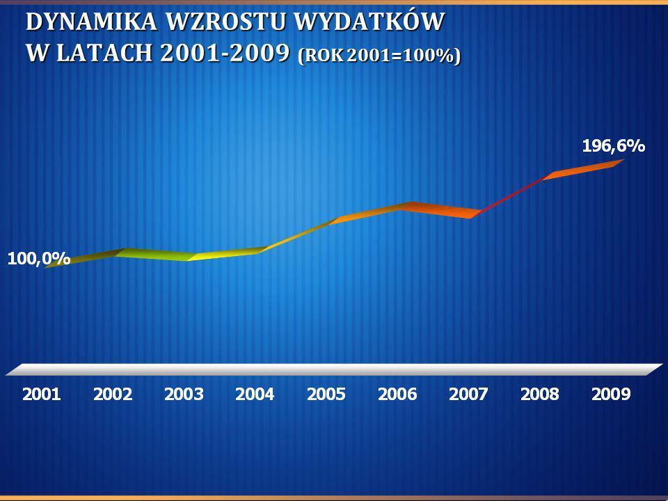 DYNAMIKA WZROSTU WYDATKÓW W LATACH 2001-2009 (ROK 2001=100%)
