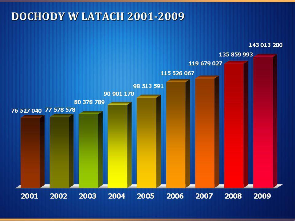 DYNAMIKA WZROSTU DOCHODÓW W LATACH 2001-2009 (ROK 2001 = 100%)