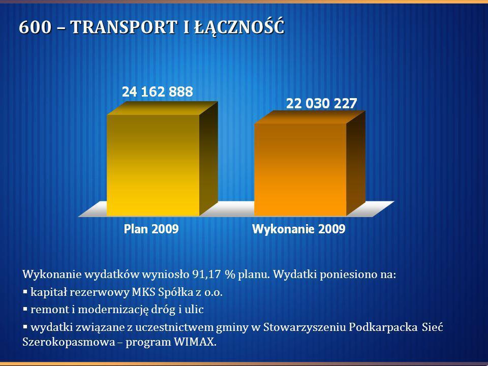 600 – TRANSPORT I ŁĄCZNOŚĆ Wykonanie wydatków wyniosło 91,17 % planu. Wydatki poniesiono na: kapitał rezerwowy MKS Spółka z o.o. remont i modernizację