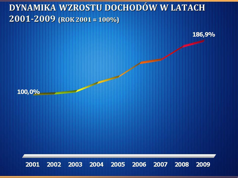STRUKTURA DOCHODÓW WYKONANIE ZA 2008 I 2009 ROK