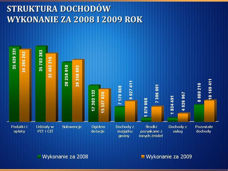 1 676 150 zł 1 644 392 zł wartość zbywanych działek wartość nabywanych działek NABYCIA I ZBYCIA GRUNTÓW W DRODZE ZAMIAN W 2009 R.