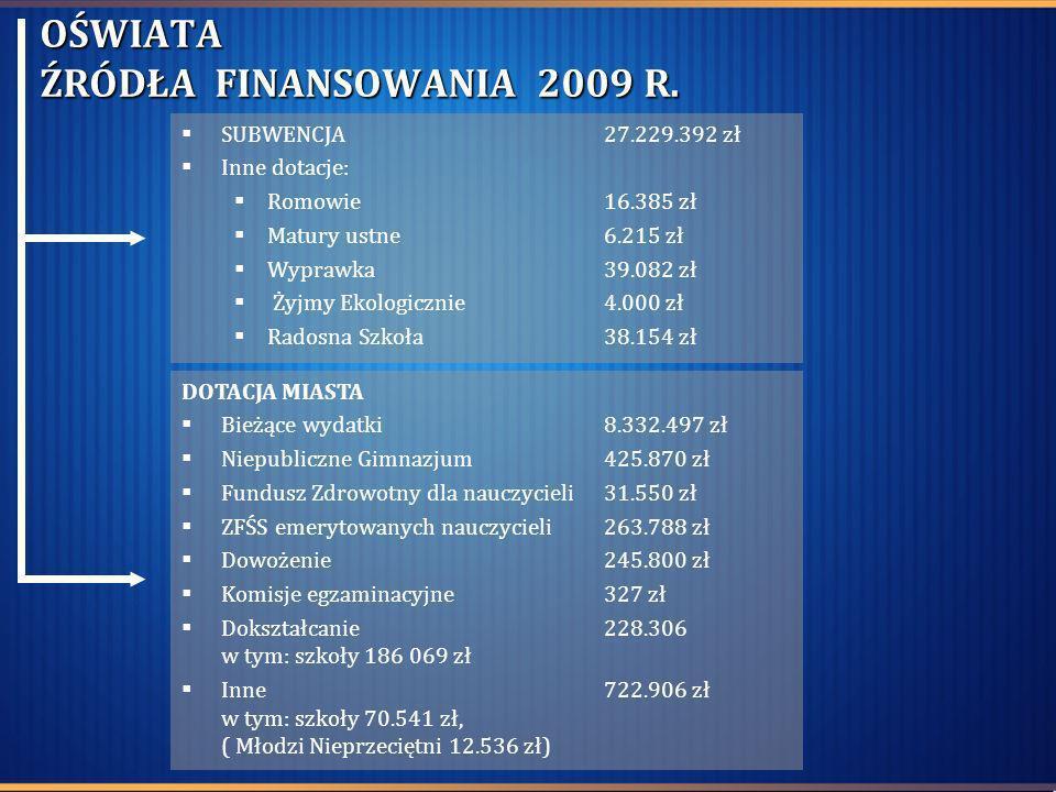 OŚWIATA ŹRÓDŁA FINANSOWANIA 2009 R. SUBWENCJA27.229.392 zł Inne dotacje: Romowie 16.385 zł Matury ustne 6.215 zł Wyprawka 39.082 zł Żyjmy Ekologicznie