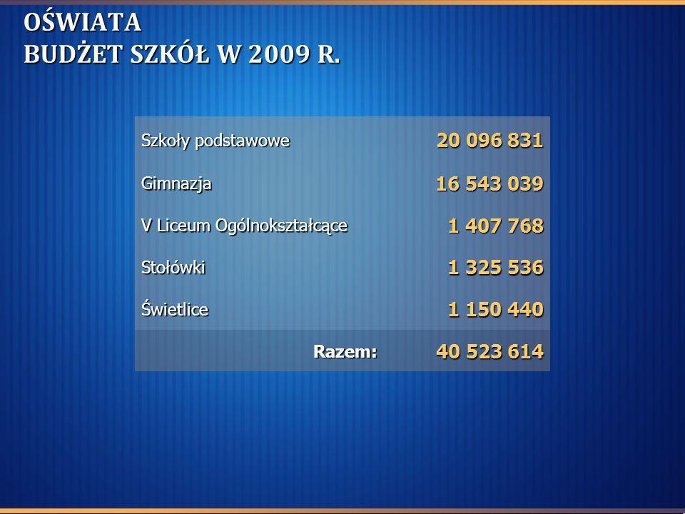 OŚWIATA BUDŻET SZKÓŁ W 2009 R. Szkoły podstawowe 20 096 831 20 096 831 Gimnazja 16 543 039 V Liceum Ogólnokształcące 1 407 768 Stołówki 1 325 536 Świe