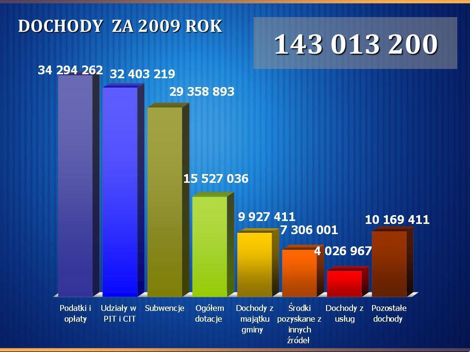 DOTACJE OTRZYMANE W 2009 ROKU Dotacje celowe z budżetu państwa z zakresu administracji rządowej 12 599 782 Dotacje celowe z budżetu państwa na zadania własne 2 017 407 Dotacja rozwojowa 535 006 Dotacje celowe na zadania realizowane na podstawie porozumień między jst 364 041 Dotacje celowe na zadania realizowane na podstawie porozumień z organami administracji państwowej 6 800 Dotacja z Funduszu Celowego 4 000