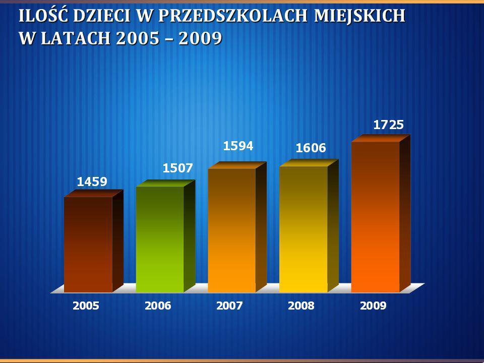 ILOŚĆ DZIECI W PRZEDSZKOLACH MIEJSKICH W LATACH 2005 – 2009