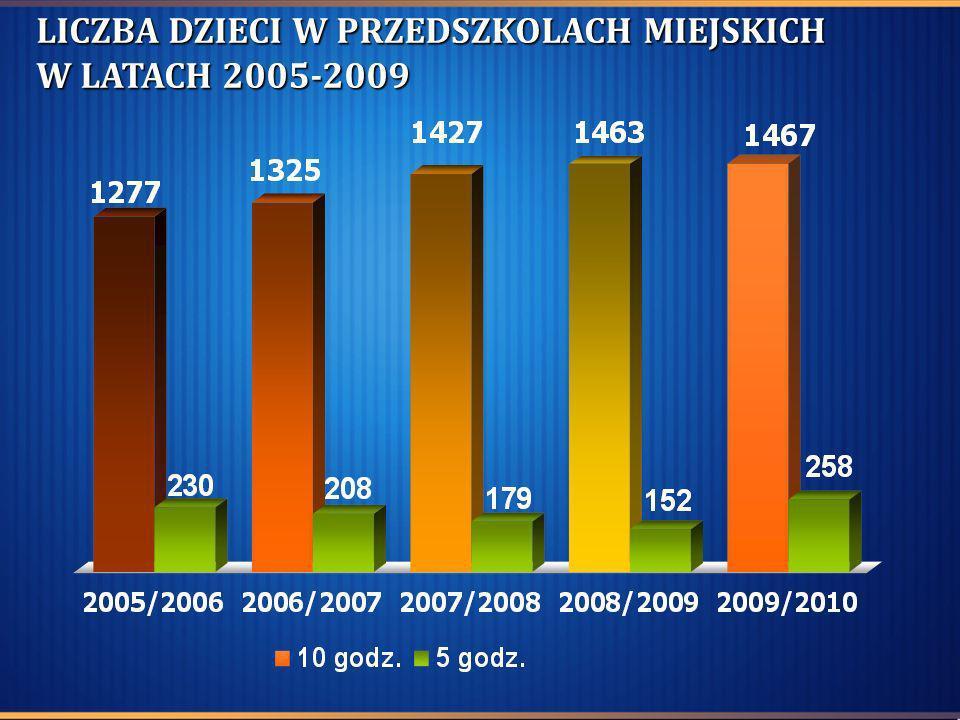 LICZBA DZIECI W PRZEDSZKOLACH MIEJSKICH W LATACH 2005-2009