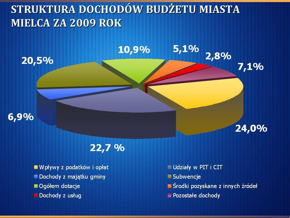 REMONTY I MODERNIZACJE DRÓG I ULIC W 2009 R.ZadanieWartość zł Długość km Pow.