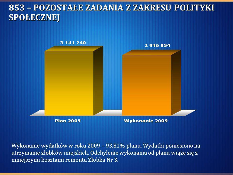 853 – POZOSTAŁE ZADANIA Z ZAKRESU POLITYKI SPOŁECZNEJ Wykonanie wydatków w roku 2009 – 93,81% planu. Wydatki poniesiono na utrzymanie żłobków miejskic