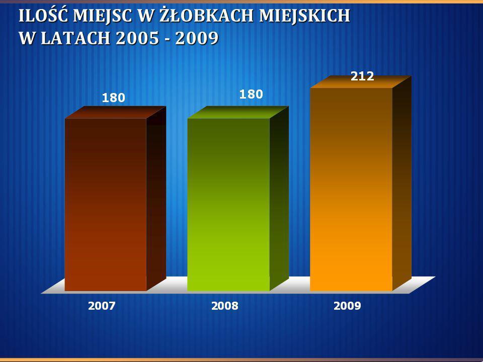 ILOŚĆ MIEJSC W ŻŁOBKACH MIEJSKICH W LATACH 2005 - 2009