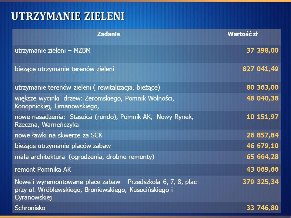 UTRZYMANIE ZIELENI ZadanieWartość zł utrzymanie zieleni – MZBM37 398,00 bieżące utrzymanie terenów zieleni827 041,49 utrzymanie terenów zieleni ( rewi