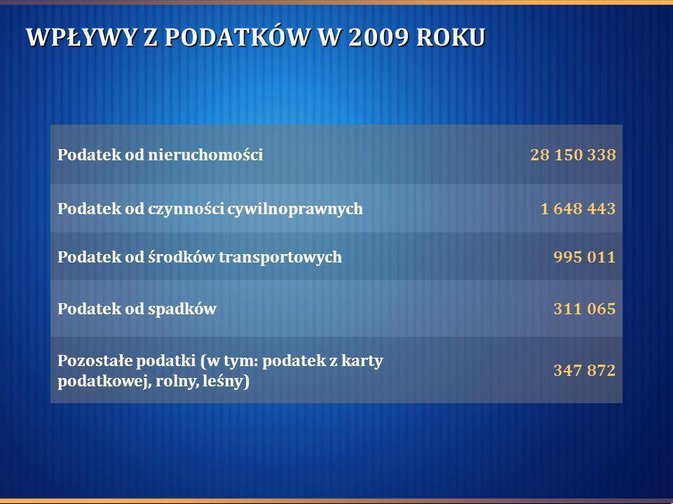 PM NR 1 Wymiana stolarki okiennej Data rozpoczęcia inwestycji: 13.08.2009 Data zakończenia inwestycji: 31.08.2009