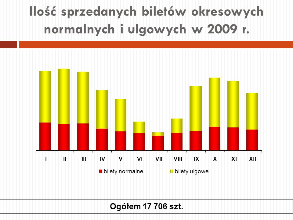 Ilość sprzedanych biletów okresowych normalnych i ulgowych w 2009 r. Ogółem 17 706 szt.