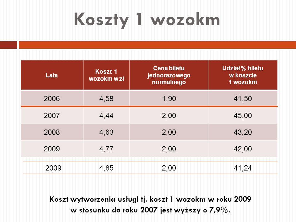 Koszty 1 wozokm Koszt wytworzenia usługi tj. koszt 1 wozokm w roku 2009 w stosunku do roku 2007 jest wyższy o 7,9%. Lata Koszt 1 wozokm w zł Cena bile