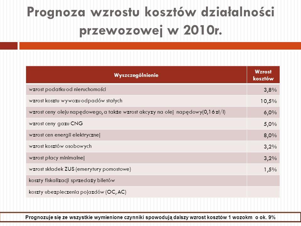 Prognoza wzrostu kosztów działalności przewozowej w 2010r. Prognozuje się ze wszystkie wymienione czynniki spowodują dalszy wzrost kosztów 1 wozokm o