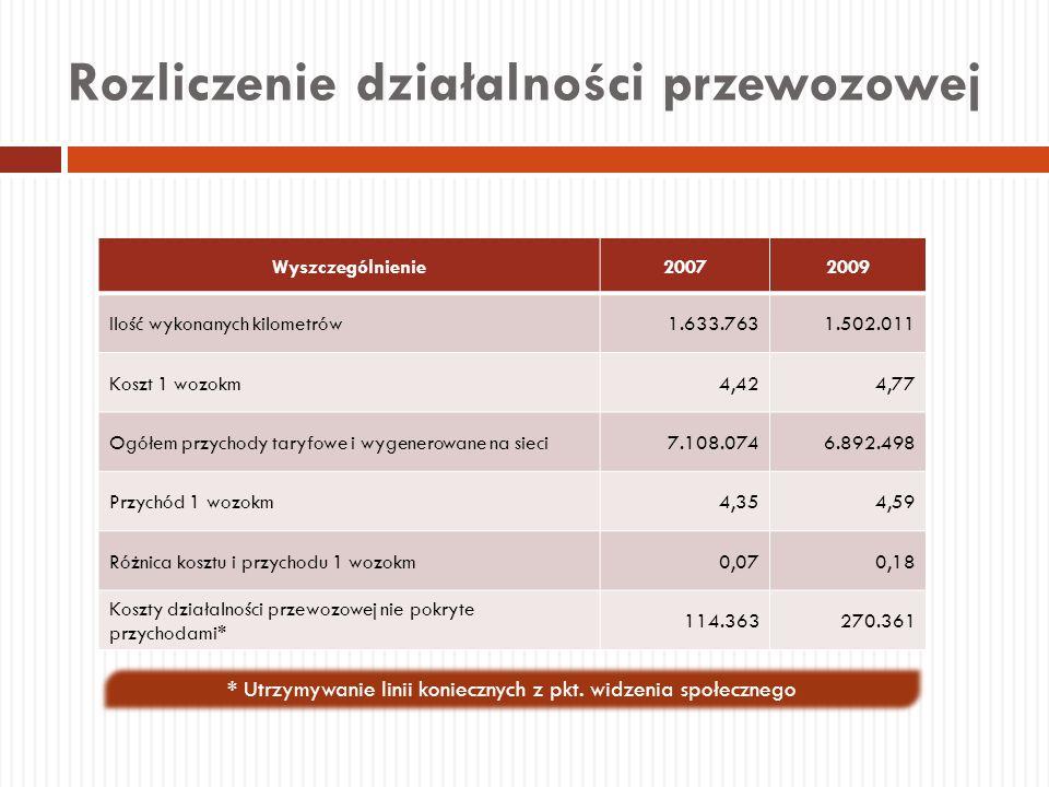 Rozliczenie działalności przewozowej * Utrzymywanie linii koniecznych z pkt. widzenia społecznego Wyszczególnienie20072009 Ilość wykonanych kilometrów